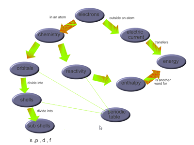 Concept Maps For Science Teaching And Learning Index A Level And
